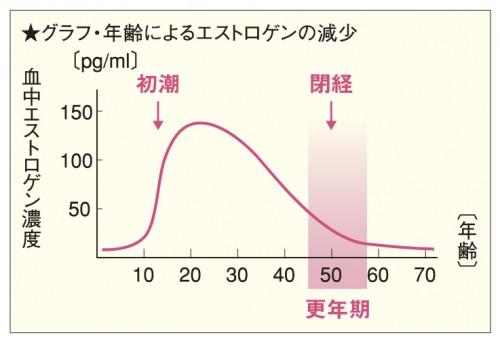 1.エストロゲンの分泌グラフ