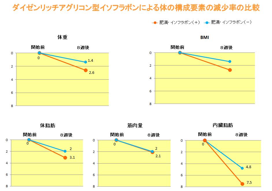 ダイゼインリッチアグリコン型イソフラボンによる体の構成要素の減少率の比較(グラフ)