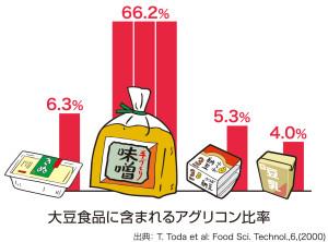 9.大豆食品のアグリコン型イソフラボン含有率(白)