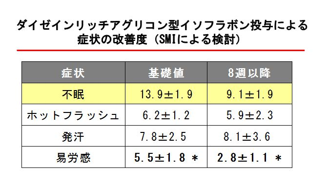 ダイゼインリッチアグリコン型イソフラボン投与による症状の改善度(SMIによる検討)