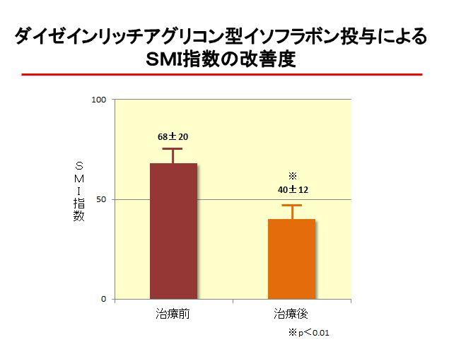 ダイゼインリッチアグリコン型イソフラボン投与によるSMI指数の改善度