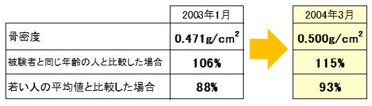 イソフラボン投与による骨密度測定の結果