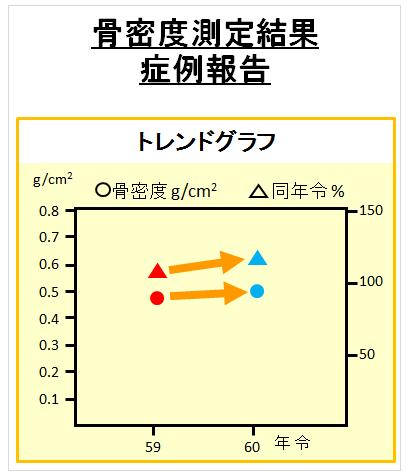 イソフラボン投与による骨密度測定の結果(グラフ)