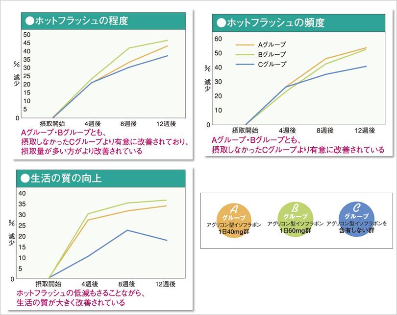イソフラボンのホットフラッシュの低減効果のグラフ